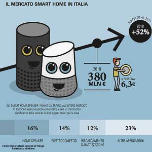 Smart Home, mercato in crescita in Italia grazie ai colossi del web