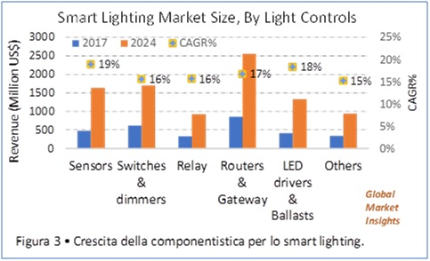 Global_Market_Insight_previsione_mercato_smart_lighting_controlli_LED