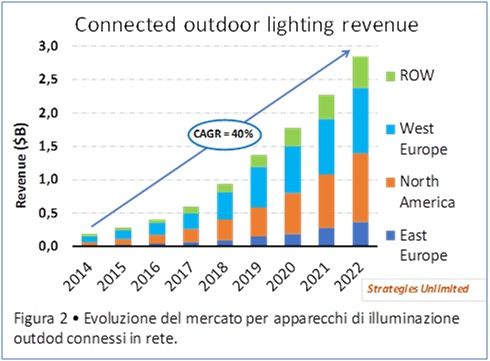 Smart lighting previsioni di mercato