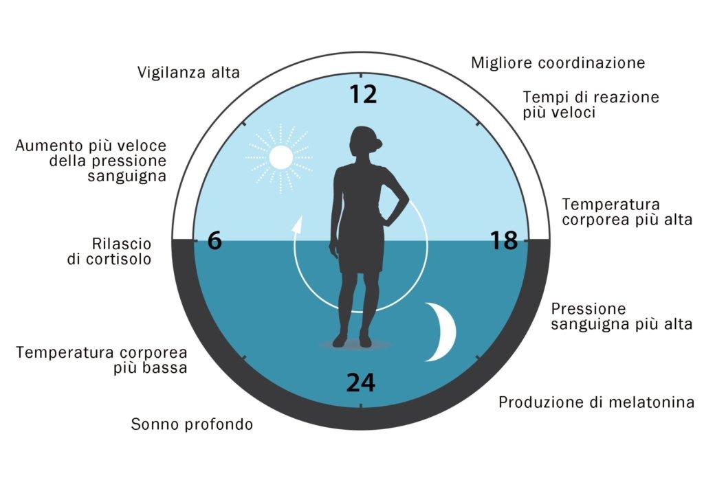 ritmo_circadiano_influenza_luce
