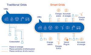 smart grid e reti tradizionali