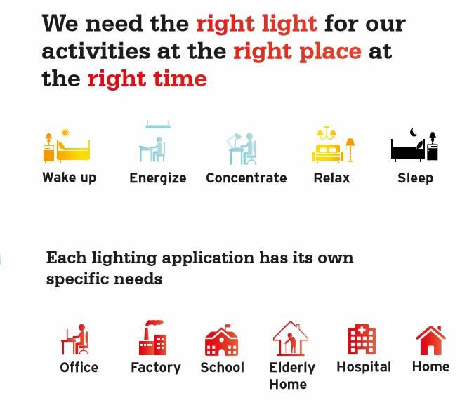 Schema sulle applicazioni dell'illuminazione e sulla necessità dello Human Centric Lighting