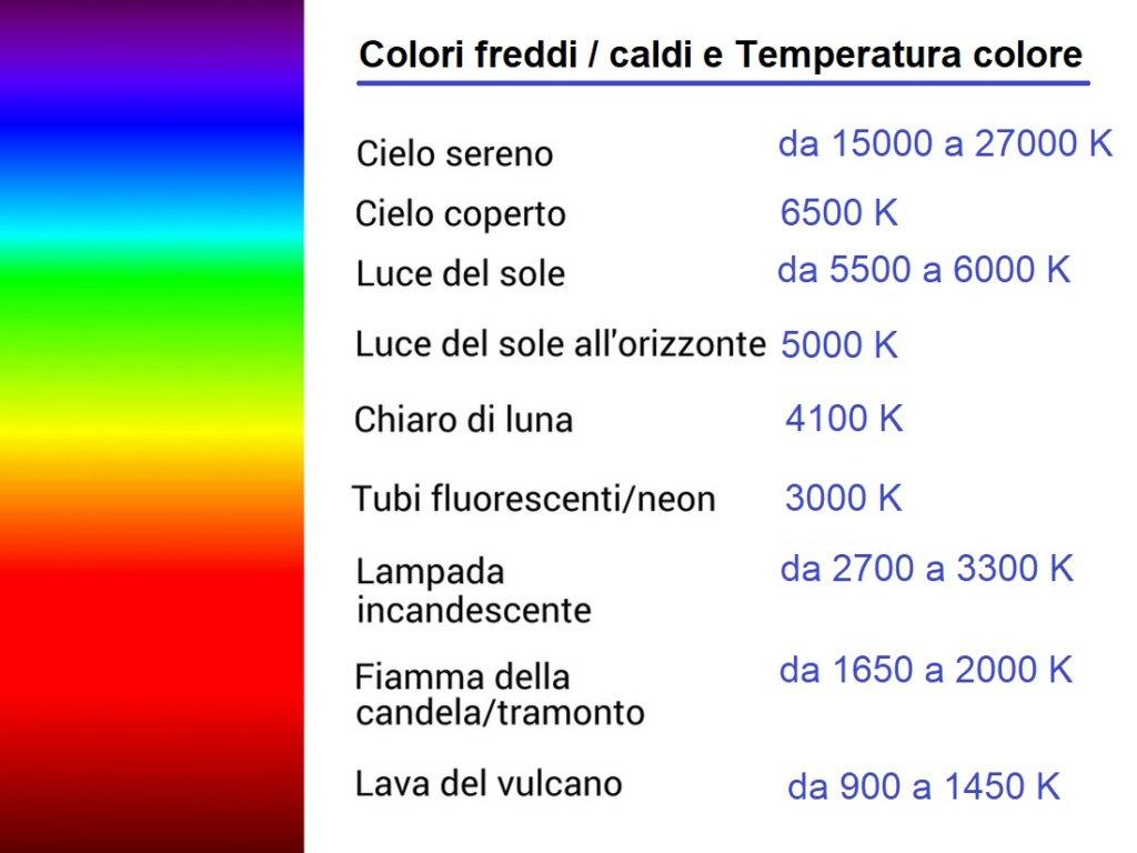 La teoria del colore e le corrispondenze tra temperatura colore e tipo di luce