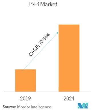 Grafico di crescita del mercato del Li-Fi o LiFi