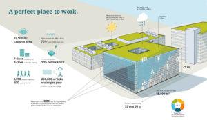 siemens campus a zugo - immagine grafica e 3D tramite digital twin