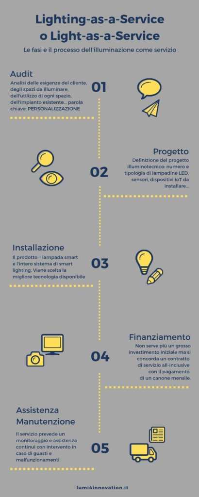 Infografica Light as a Service