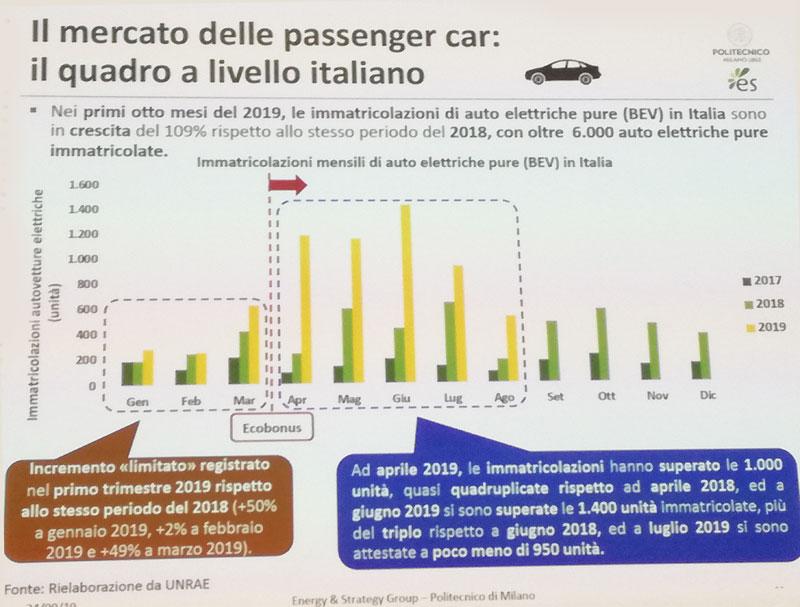 mobilità elettrica mercato