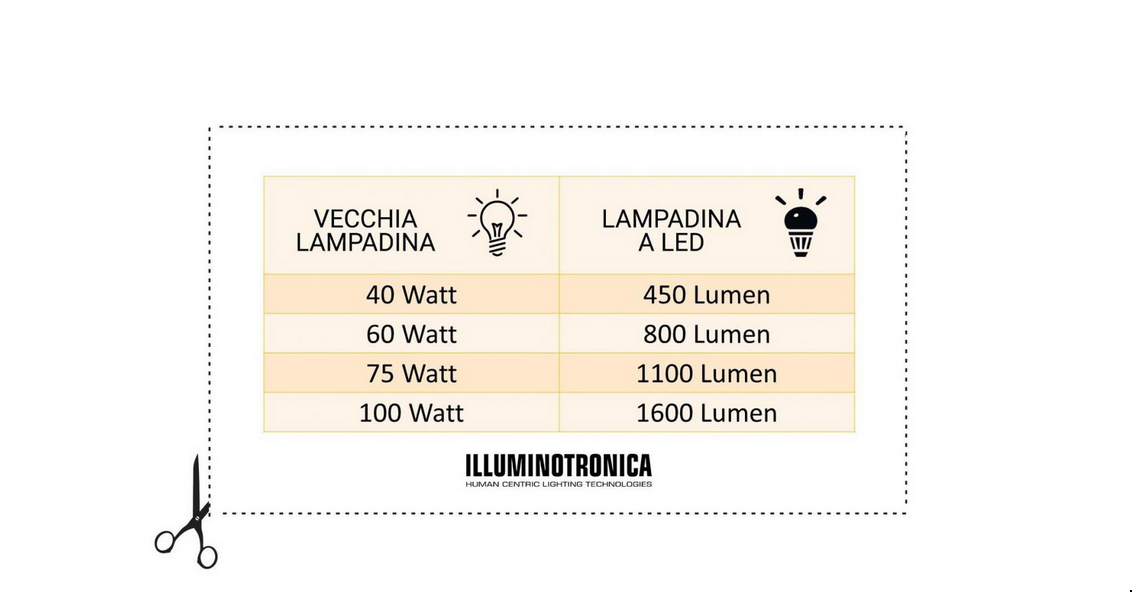 Confronto Lumen Watt Led.Watt E Lumen Le Mini Guide All Acquisto Dei Led