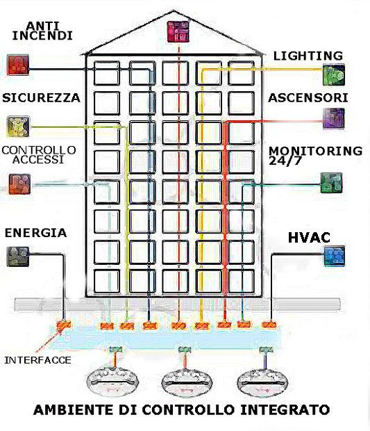 schema di smart building