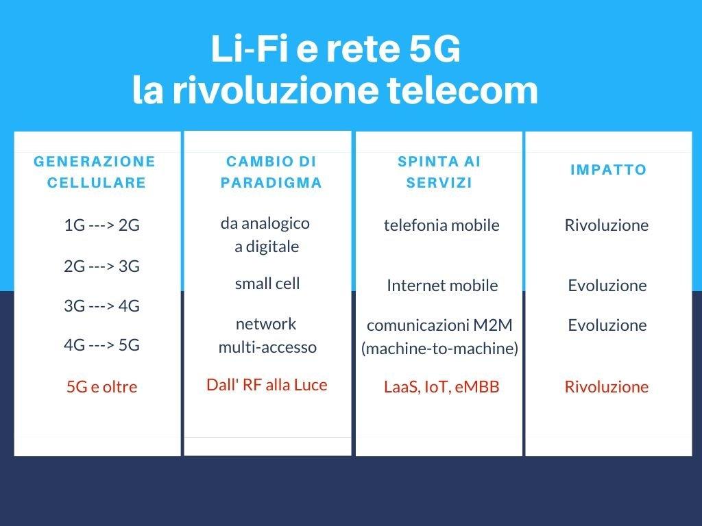 tabella Li-Fi e 5G