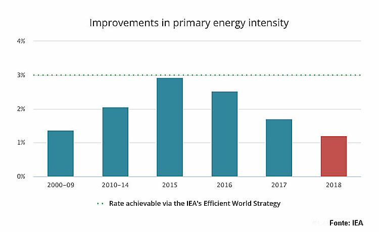 efficienza energetica grafico