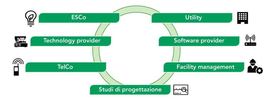 I player della complessa filiera dello Smart Building (fonte: Smart Building Report - Energy&Strategy Group, Politecnico di Milano)