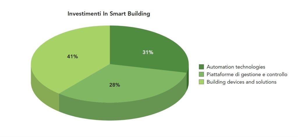 Gli investimenti in Smart Building nel 2018 (fonte: Smart Building Report - Energy&Strategy Group, Politecnico di Milano)