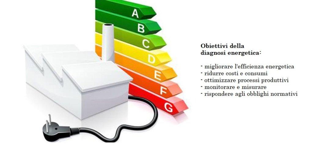 immagine Diagnosi Energetica obiettivi e vantaggi