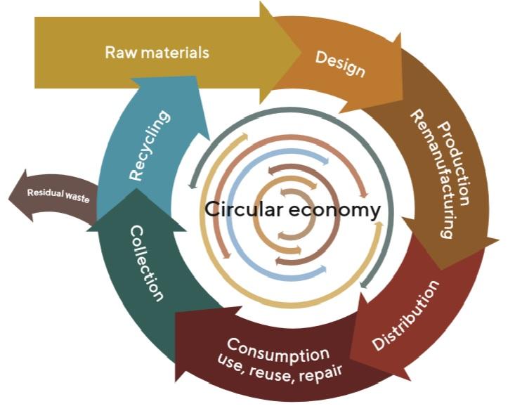 grafico sull'economia circolare