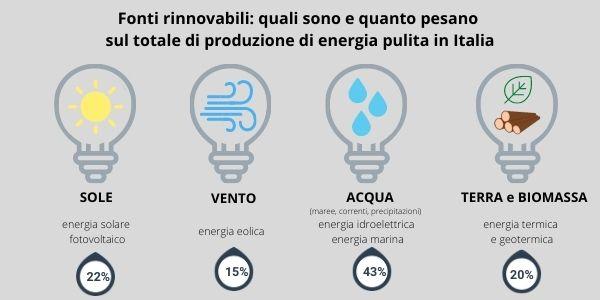 fonti rinnovabili quali sono e quanto pesano sulla produzione di energia in Italia infografica