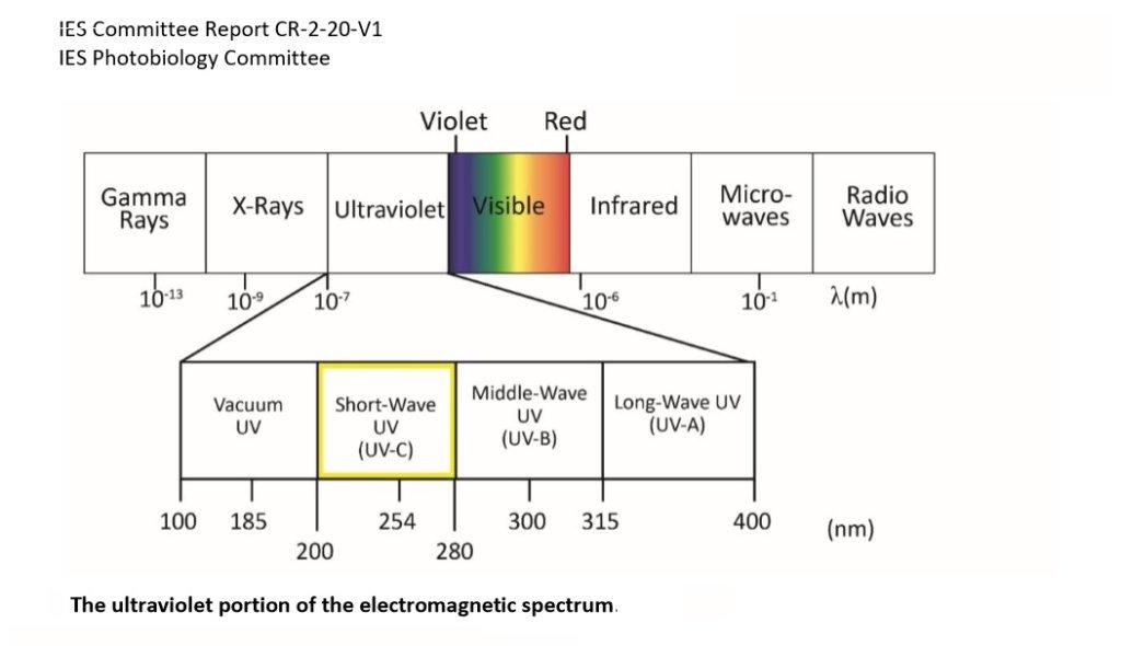 spettro della luce UV