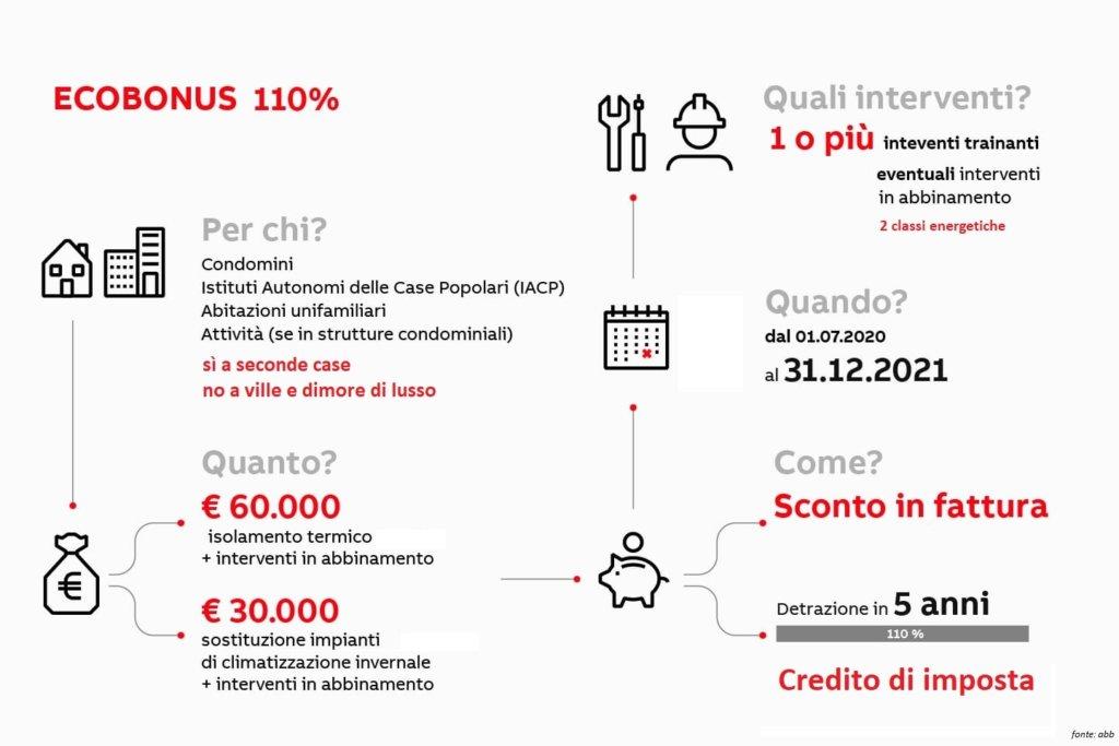 infografica su ecobonus 110 beneficiari e modalità di utilizzo