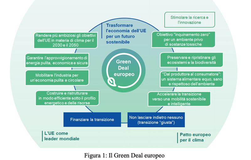 Green Deal europeo azioni