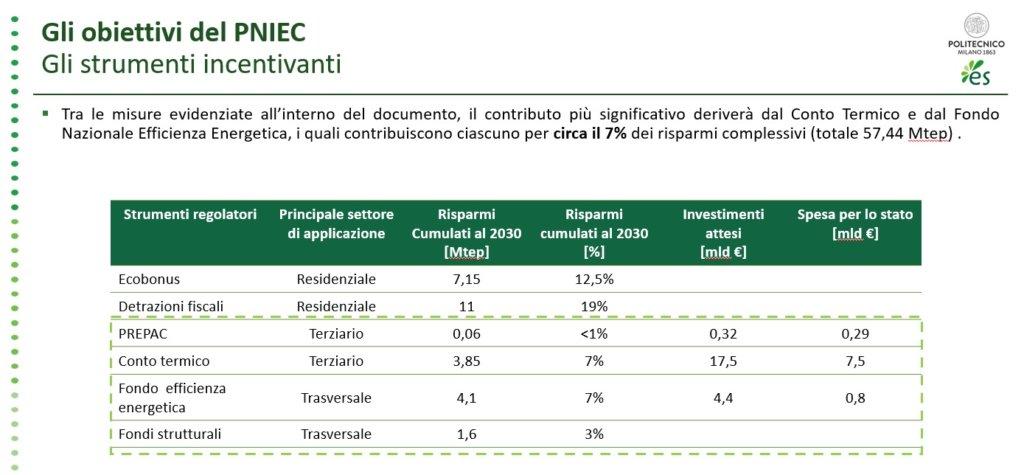 grafico tabella sulla Efficienza Energetica nella PA (Rapporto Energy & Strategy Group 2018)