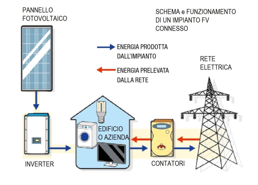 schema di come funziona un impianto fotovoltaico collegato alla rete