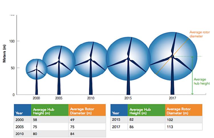 Repowering evoluzione tecnologica eolico
