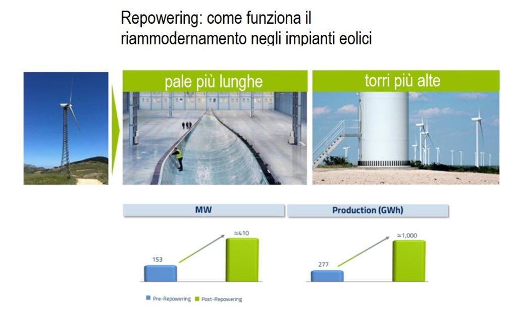 Repowering impianto eolico come funziona e quali benefici