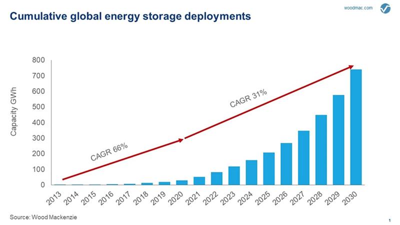 energy storage sviluppo