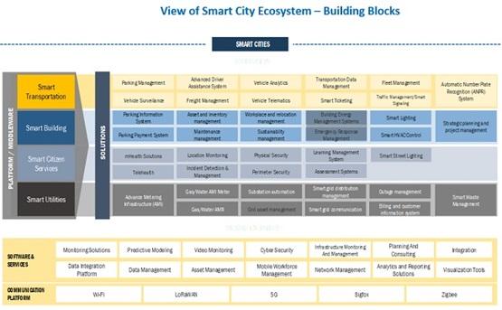 grafico markets and markets ricerca smart cities a livello globale ecosistema visione mondiale