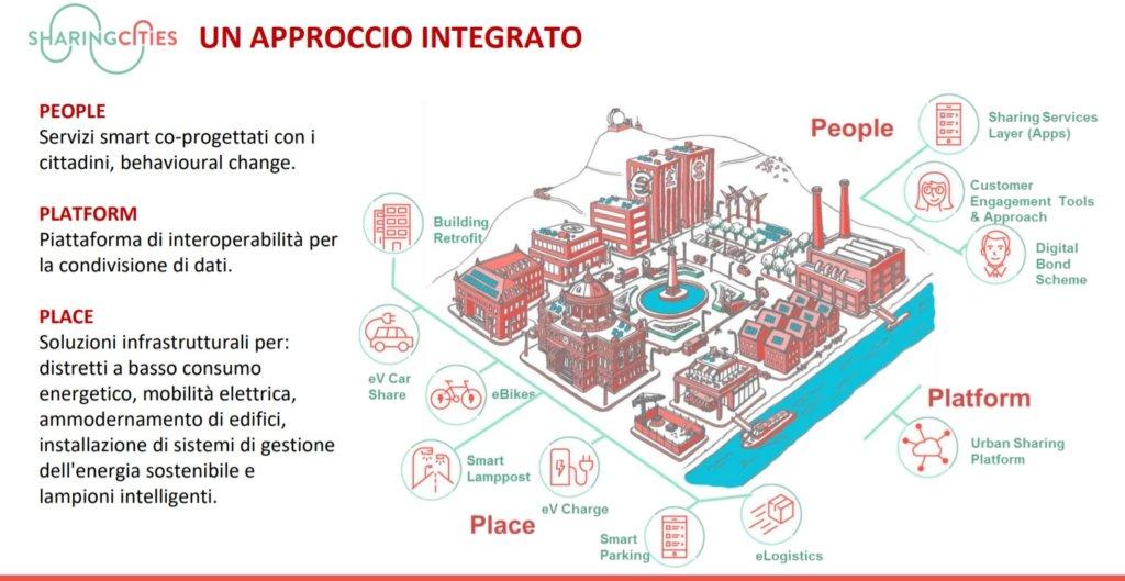 schema Milano smart city Milano sharing cities