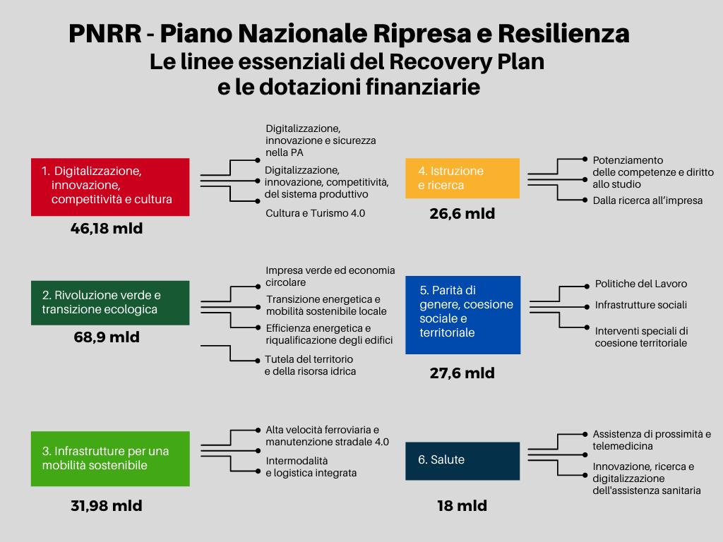 Diagramma con la ripartizione dei finanziamenti del PNRR - Recovery Plan per linee strategiche