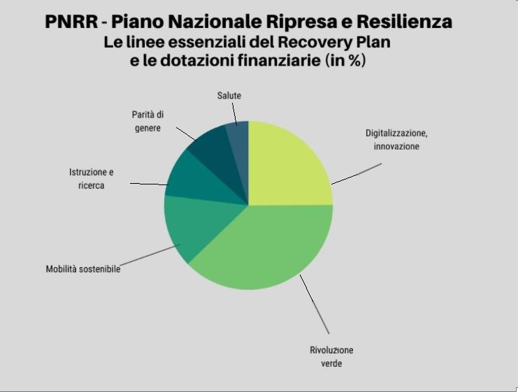grafico torta PNRR - La dotazione finanziaria del Recovery Plan ripartita per area in %