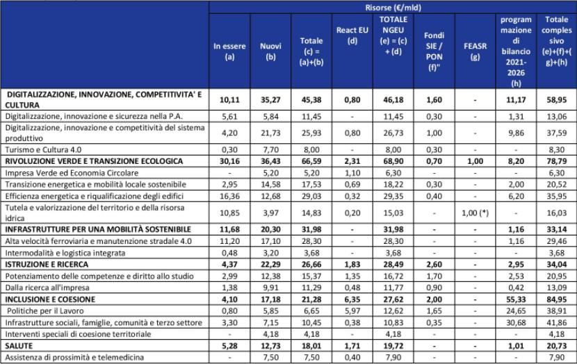 tabella PNRR recovery plan risorse e finanziamenti per singola missione e cluster
