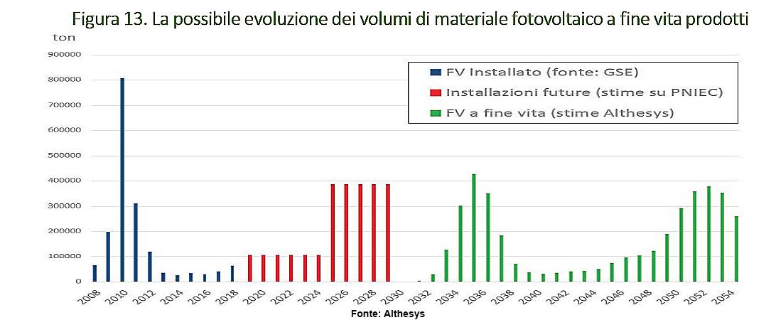 evoluzione mercato pannelli fotovoltaici