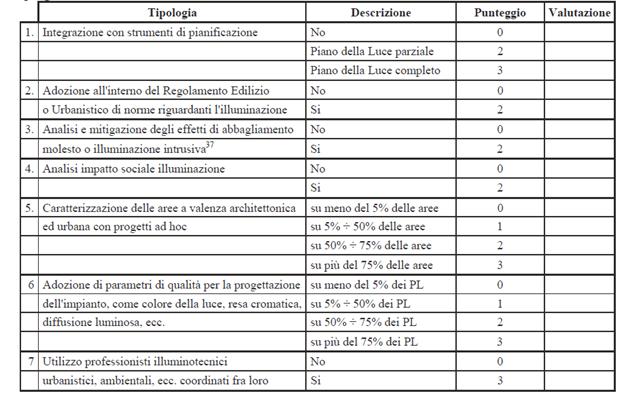 tabella Riqualificazione urbana nella illuminazione pubblica - CAM criteri ambientali minimi