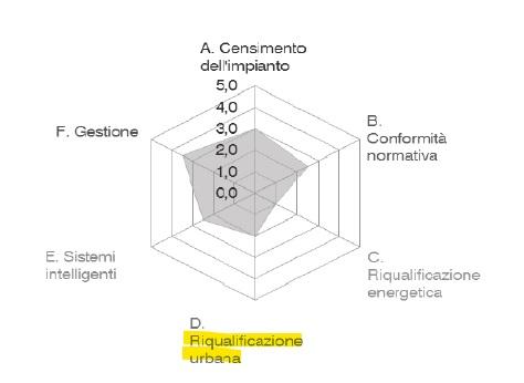 schema valutazione progetto CAM criteri ambientali minimi illuminazione pubblica