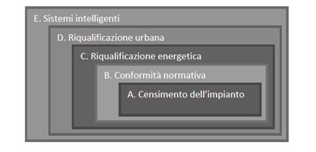 Schema interventi per riqualificazione impianto illuminazione pubblica