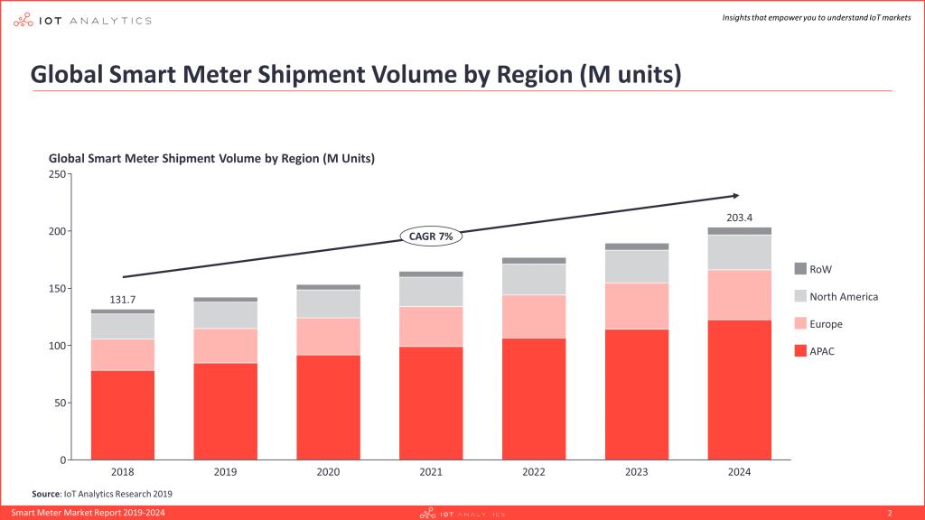 Grafico: smart metering mercato mondiale previsioni 2024
