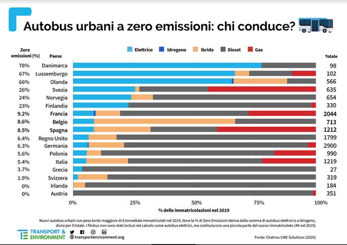 Autobus urbani a zero emissioni