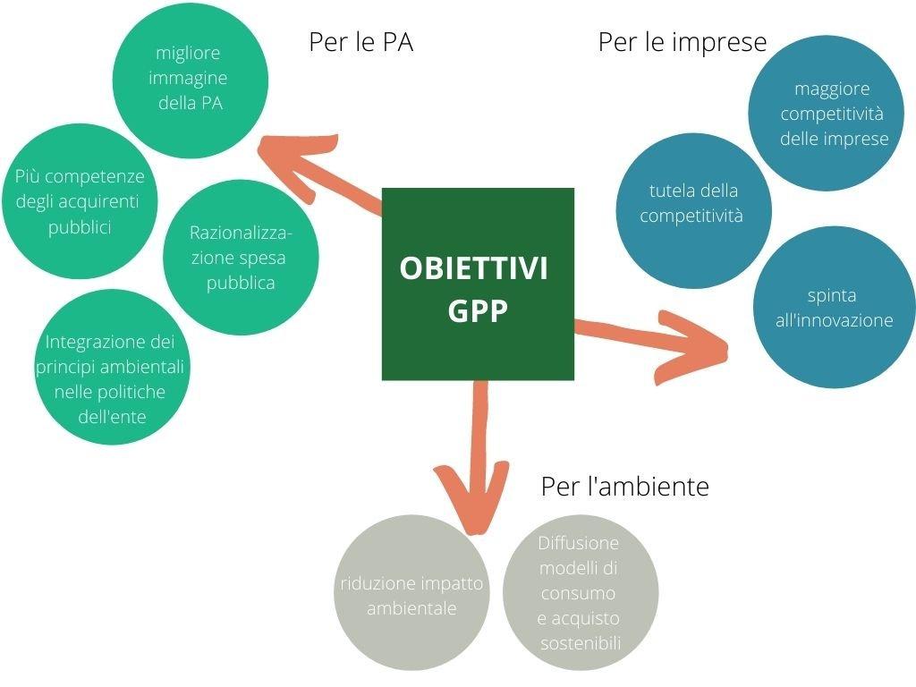 GPP green public procurement obiettivi e benefici
