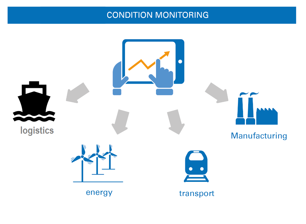 condition monitoring schema esempi e ambiti applicativi