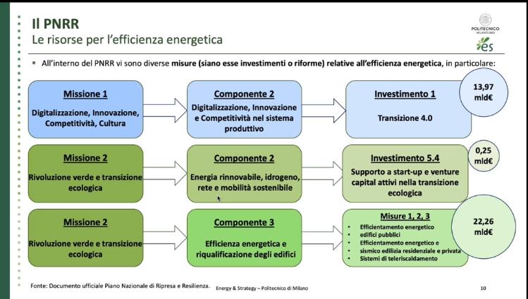 PNRR risorse per efficienza energetica recovery plan