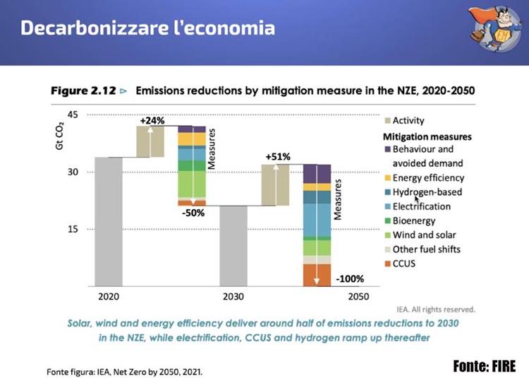 decarbonizzare economia