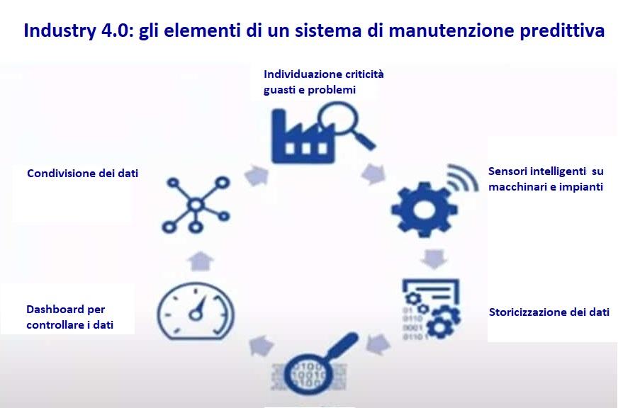 infografica elementi sistema manutenzione predittiva industry 4 0