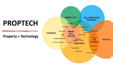 proptech ambiti e settori fintech contech digital real estate