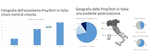 proptech in italia trend di mercato