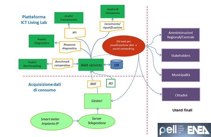schema piattaforma PELL