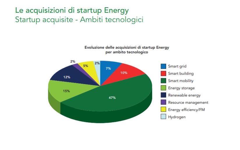 grafico - startup innovazione settore energy