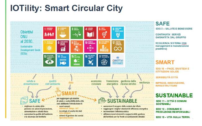 IoTility smart circular city by Hera Luce